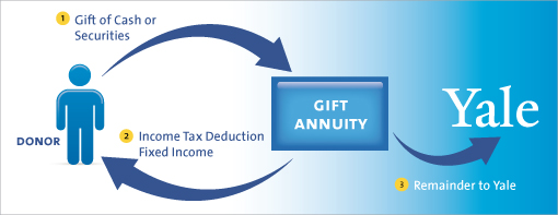 Charitable Gift Annuity. CGA Diagram