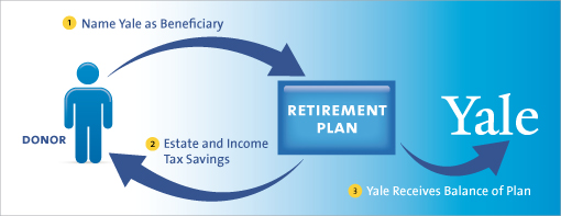 Gift of Retirement Plan Diagram